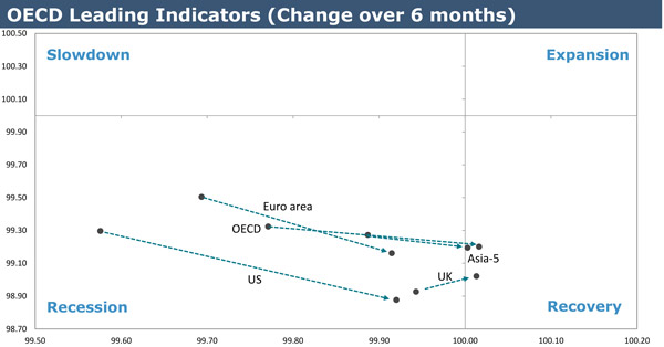 OECD-leading-indicators-goodbody